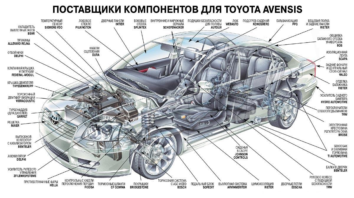 части автомобиля картинки с названиями считать, что это